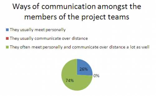 Ways of communication in a project team