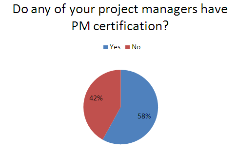 Certification of project managers