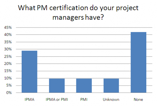 Distribution and use of PM certification