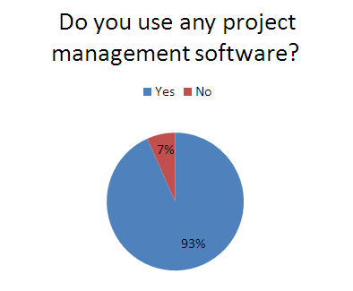 Use of project management software