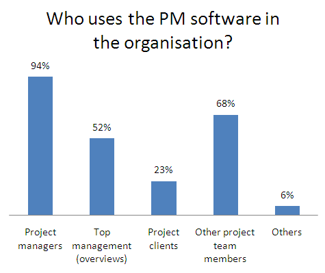 Who uses the PM software