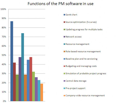Functions of the PM software in use