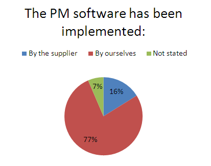 Implementation of the PM software
