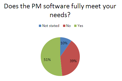 Satisfaction with the project management software